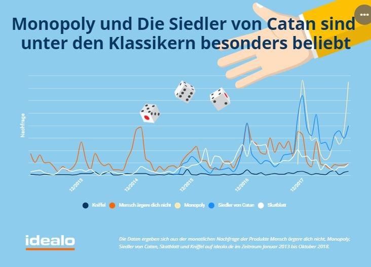 Brettspiel Klassiker nach Suchzugriffen auf idealo.de